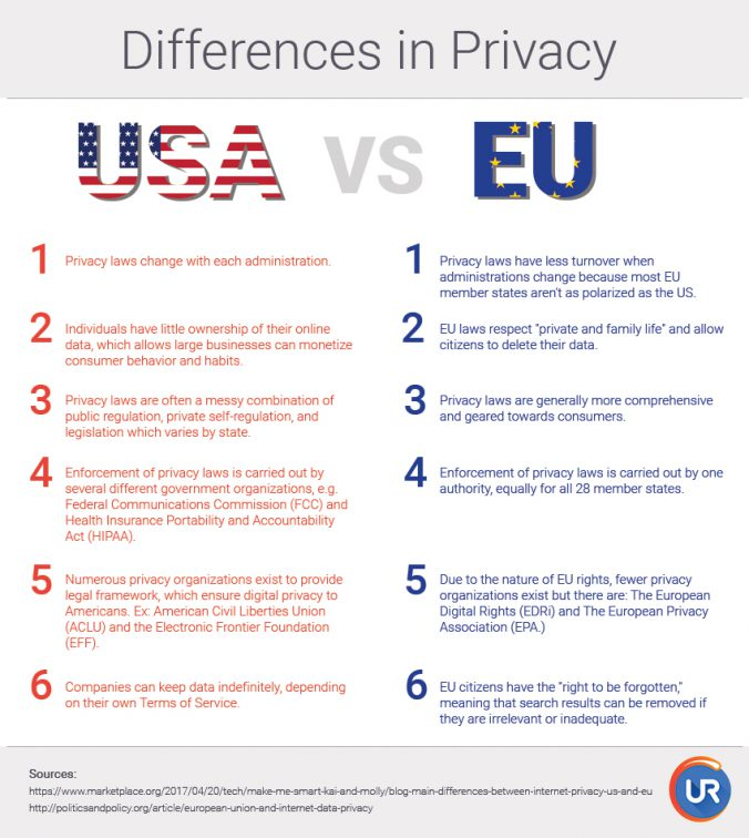 privacy EU vs US