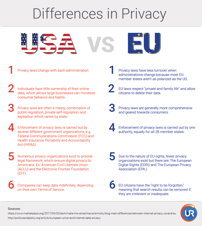 the issue of online privacy and internet regulation in the united states In europe, privacy laws are a 'starting point' instead of a secondary principle   the main differences between internet privacy in the us and the eu  trade  commission enforces the children's online privacy protection act.